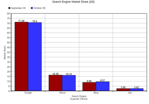 Search Engine Market Share October 2009